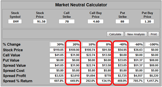 Market Neutral Calculator