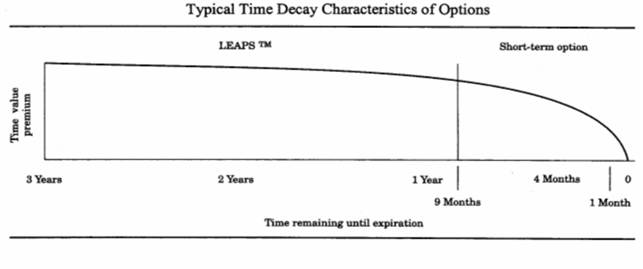 Options strategies time decay